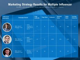 Marketing Strategy Results For Multiple Influencer