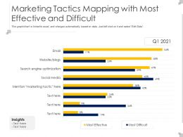 Marketing Tactics Mapping With Most Effective And Difficult