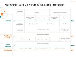 Marketing Team Deliverables For Brand Promotion Corporate Tactical Action Plan Template Company