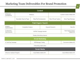 Marketing Team Deliverables For Brand Promotion Powerpoint Slides