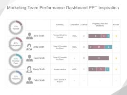 Marketing Team Performance Dashboard Ppt Inspiration