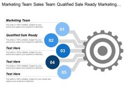 Marketing Team Sales Team Qualified Sale Ready Marketing Leads