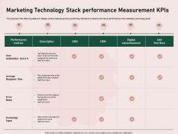 Marketing Technology Measurement Kpis Advertisement Ppt Design Ideas