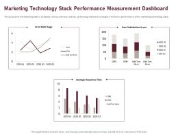 Marketing Technology Stack Performance Measurement Dashboard Ppt Powerpoint Styles