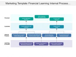 Marketing Template Financial Learning Internal Process Customer