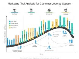 Marketing Tool Analysis For Customer Journey Support