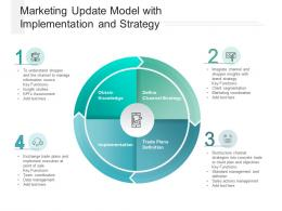 Marketing Update Model With Implementation And Strategy