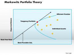 Markowitz Portfolio Theory Powerpoint Presentation Slide Template