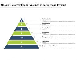 Maslow Hierarchy Needs Explained In Seven Stage Pyramid