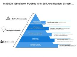 Maslows Escalation Pyramid With Self Actualization Esteem