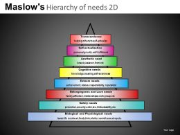 Maslows Hierarchy 2d Powerpoint Presentation Slides DB