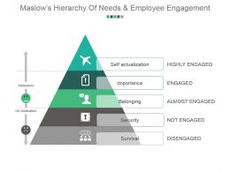 Maslows Hierarchy Of Needs And Employee Engagement Powerpoint Slide Background
