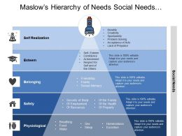 Maslows Hierarchy Of Needs Social Needs With Torch Image On Top