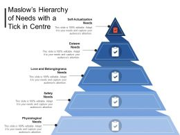 Maslows Hierarchy Of Needs With A Tick In Centre