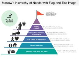 Maslows Hierarchy Of Needs With Flag And Tick Image