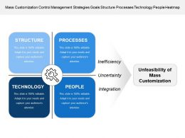 Mass Customization Control Management Strategies Goals Structure Processes Technology People Heatmap