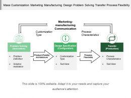 Mass Customization Marketing Manufacturing Design Problem Solving Transfer Process Flexibility