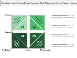 Mass Customization Process Change Transparent Tactic Collaborative Cosmetic Adaptive Heatmap