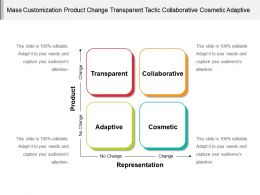 Mass Customization Product Change Transparent Tactic Collaborative Cosmetic Adaptive