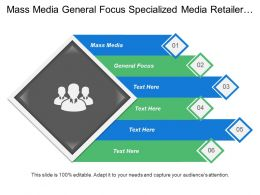 Mass Media General Focus Specialized Media Retailer Dominance