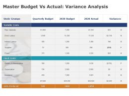 Master Budget Vs Actual Variance Analysis Fianance Ppt Powerpoint Presentation Inspiration Icons