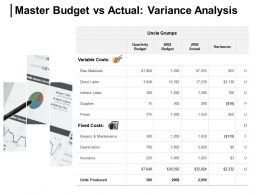 Master Budget Vs Actual Variance Analysis Insurance Actual Ppt Powerpoint Presentation Icon Show