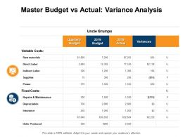 Master Budget Vs Actual Variance Analysis Insurance Depreciation Ppt Powerpoint Presentation