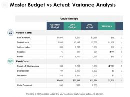 Master Budget Vs Actual Variance Analysis Maintenance Ppt Powerpoint Slides