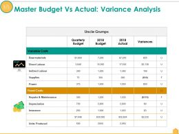 Master Budget Vs Actual Variance Analysis Ppt Outline Structure