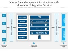 Master Data Management Architecture With Information Integration Services
