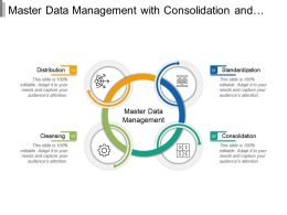 Master Data Management With Consolidation And Distribution