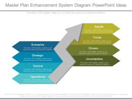 Master Plan Enhancement System Diagram Powerpoint Ideas