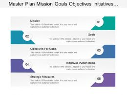 Master Plan Mission Goals Objectives Initiatives Strategic Measures