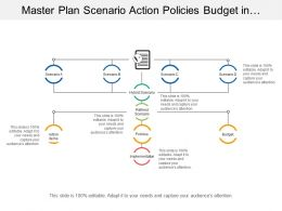 master_plan_scenario_action_policies_budget_in_reverse_hierarchy_image_Slide01