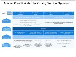 Master Plan Stakeholder Quality Service Systems Financial Infrastructure