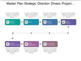 Master Plan Strategic Direction Drivers Project Results Requirements