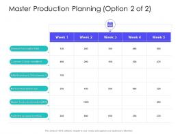 Master Production Planning Customer Supply Chain Management Solutions Ppt Microsoft