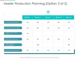 Master Production Planning Demand Supply Chain Management Architecture Ppt Topics