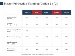 Master Production Planning Forecast SCM Performance Measures Ppt Background