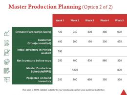 Master Production Planning Option 2 Of 2 Ppt Professional Designs