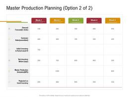 Master Production Planning Option Customer Order Sustainable Supply Chain Management Ppt Graphics