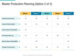 Master Production Planning Option Demand Supply Chain Management And Procurement Ppt Background