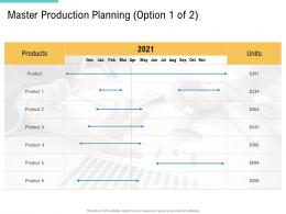 Master Production Planning Option Products Supply Chain Management And Procurement Ppt Elements