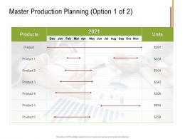 Master Production Planning Option Products Sustainable Supply Chain Management Ppt Topics