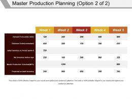 Master Production Planning Powerpoint Slide Influencers