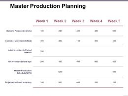 Master Production Planning Ppt Infographic Template