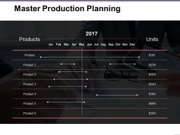 Master Production Planning Ppt Inspiration