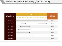 Master Production Planning Presentation Layouts