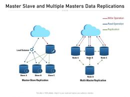 Master Slave And Multiple Masters Data Replications
