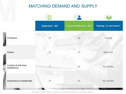 Matching Demand And Supply Ppt Powerpoint Presentation Display
